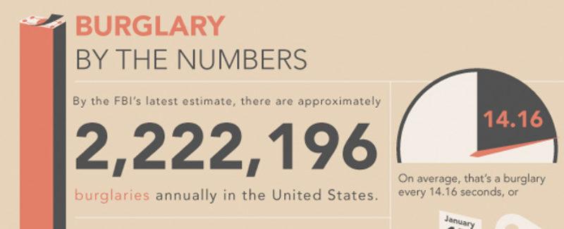 infographic burglary