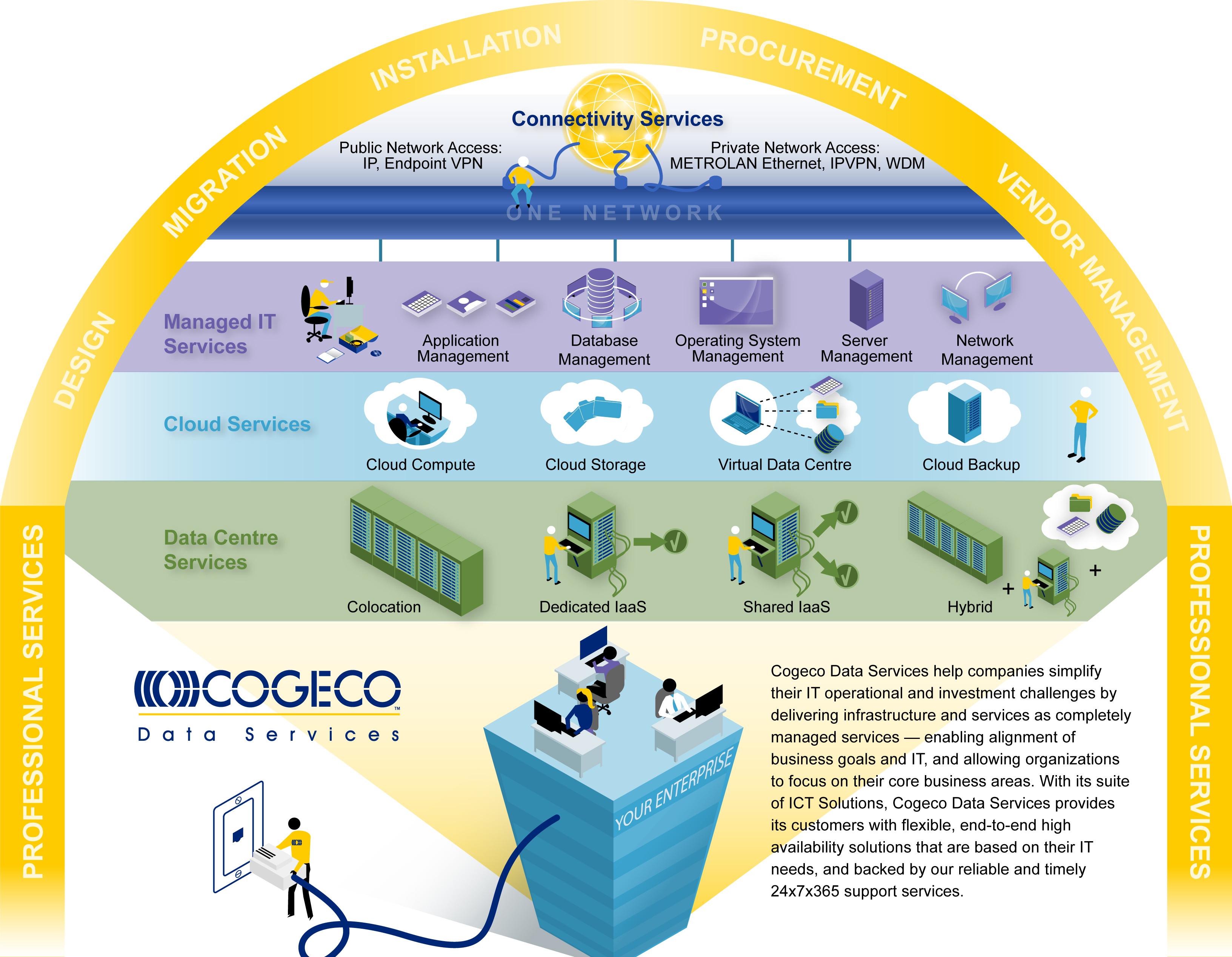 cogeco installation diagrams 28 wiring diagram images wiring diagrams readyjetset co Cogeco Company Cogeco TV Box