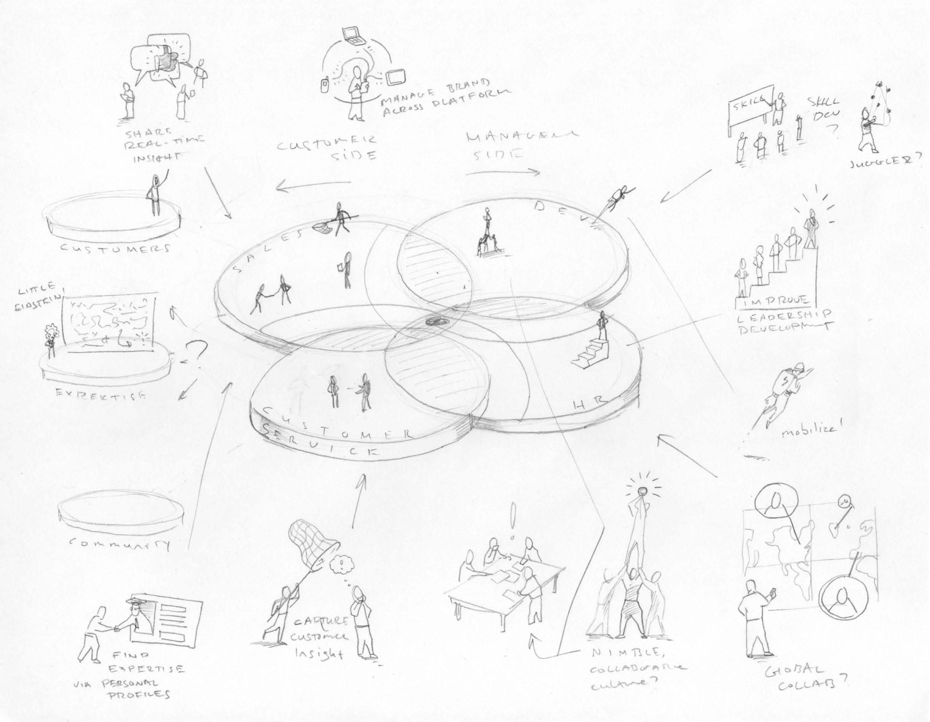 IBM Soc Bus Sketches