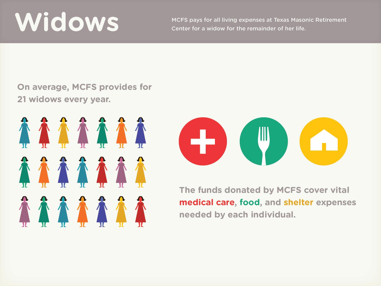 MCFS_Widows