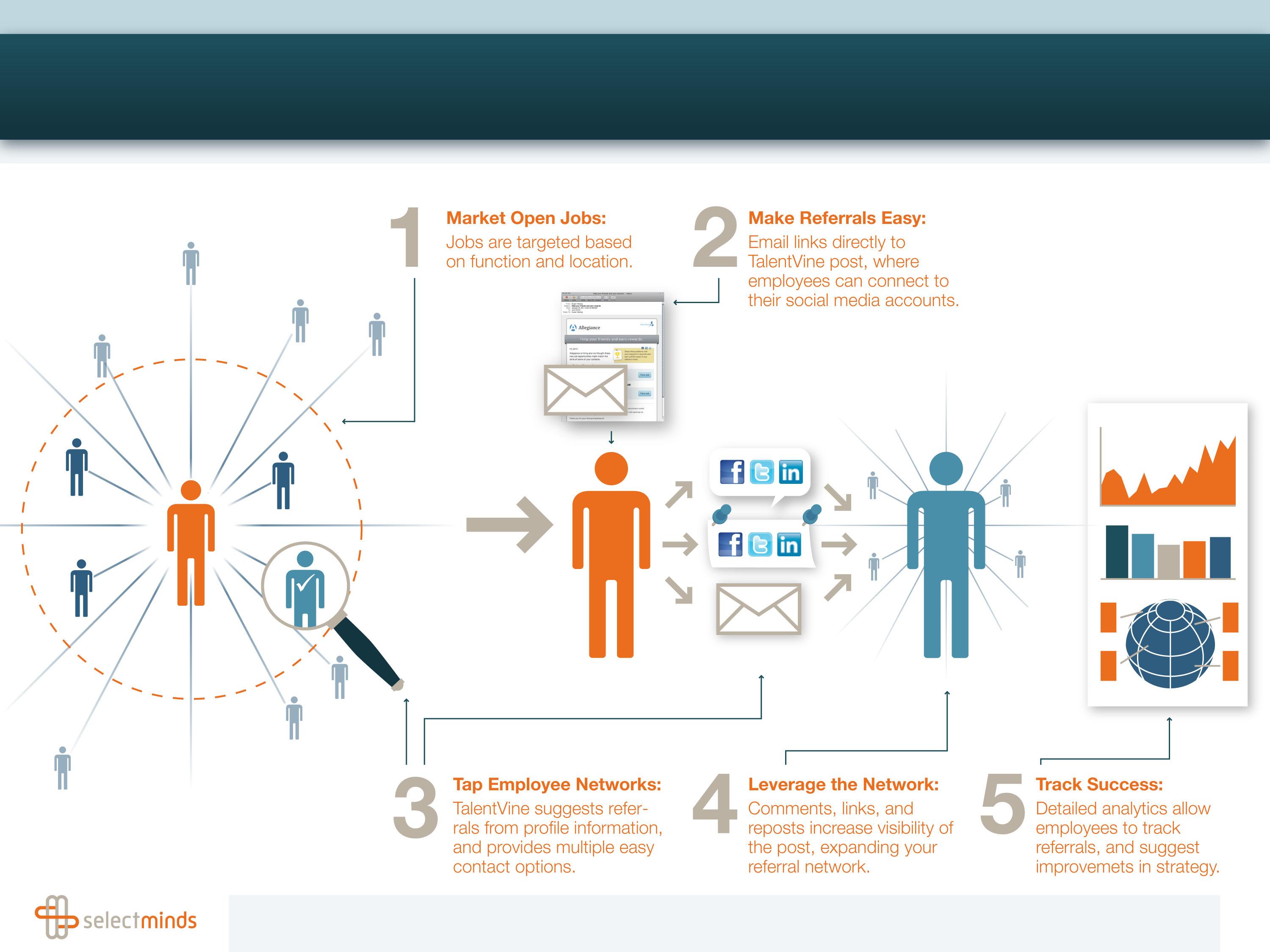 selectminds sales slide slide deck infographics frame concepts