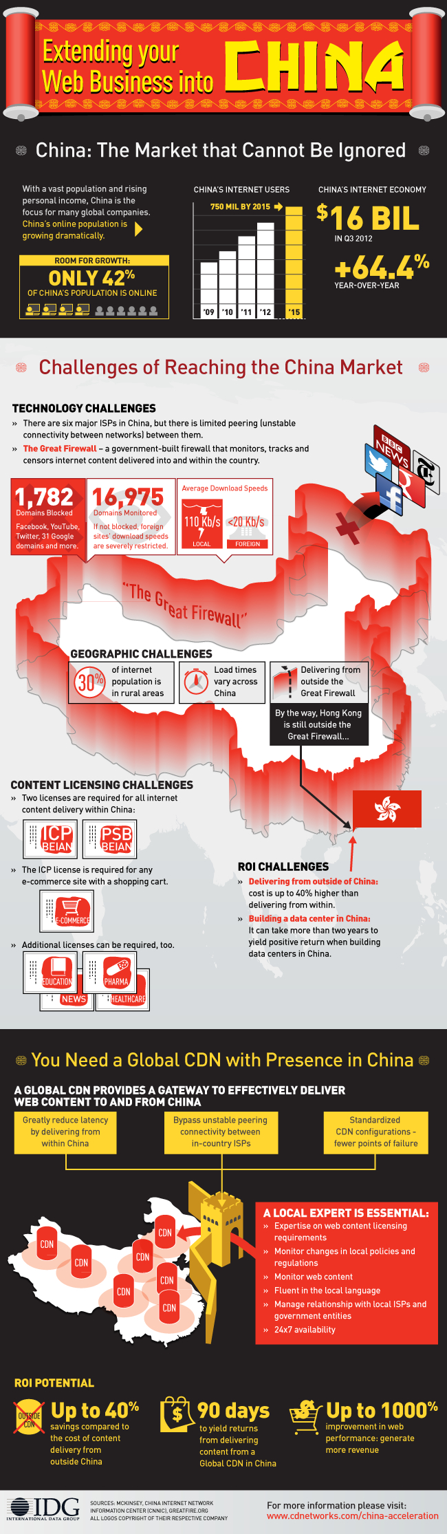 CD Network Extending Business to China Infographic