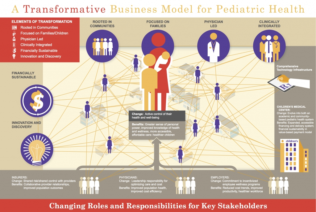 Childrens Hospital Transformative Model Pictogram