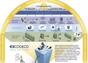 Cogeco Data Services Pictogram