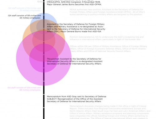 Department of Defense Visual Timeline