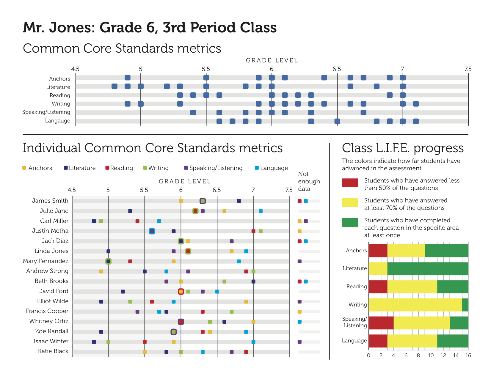 Gates Foundation Learning App Data Visualization