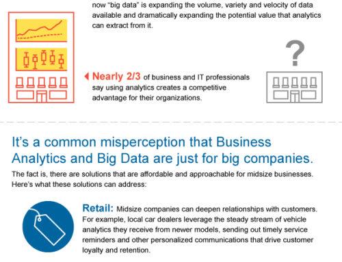 IBM Big Data Business Analytics