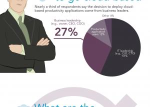 Microsoft Cloud Infographic