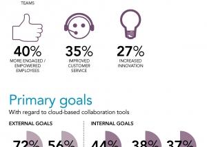 Microsoft Cloud Productivity Infographic