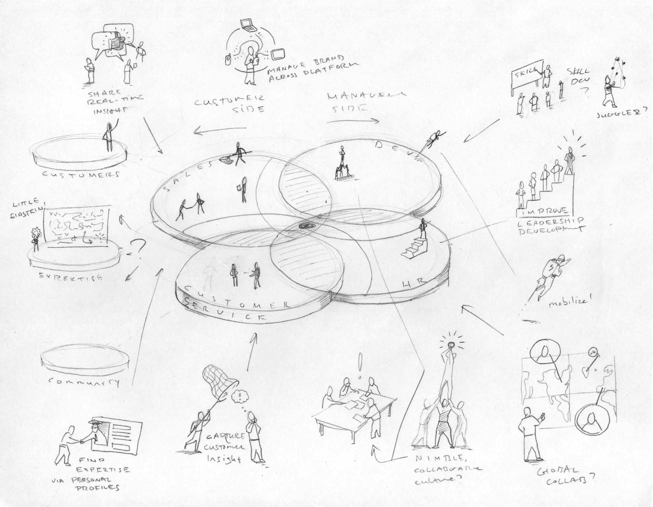 Sketch Development Off of Website Copy
