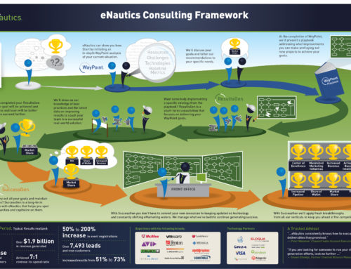 eNautics Consulting Framework Process Pictogram