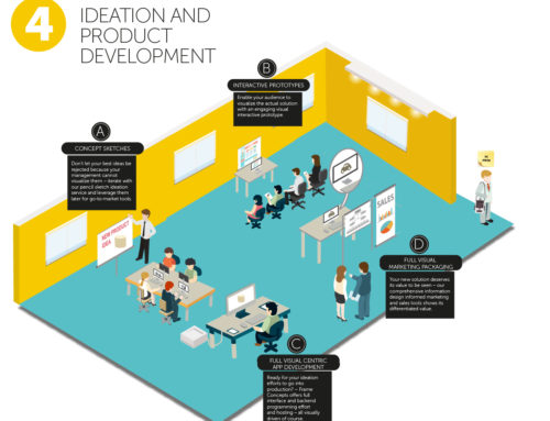 Leveraging Visual Engagement for Ideation and Product Development