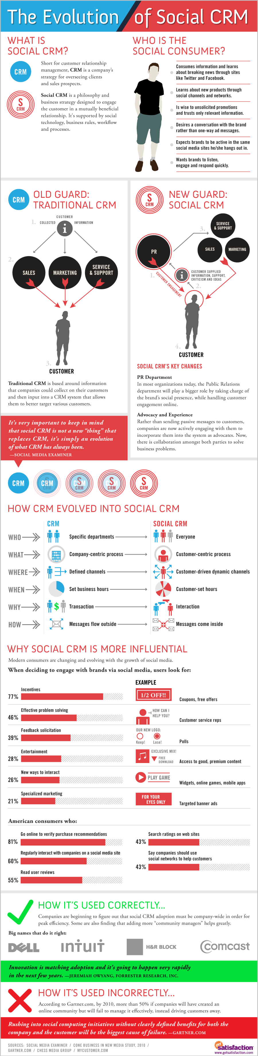 Infographic - Evolution of Social CRM