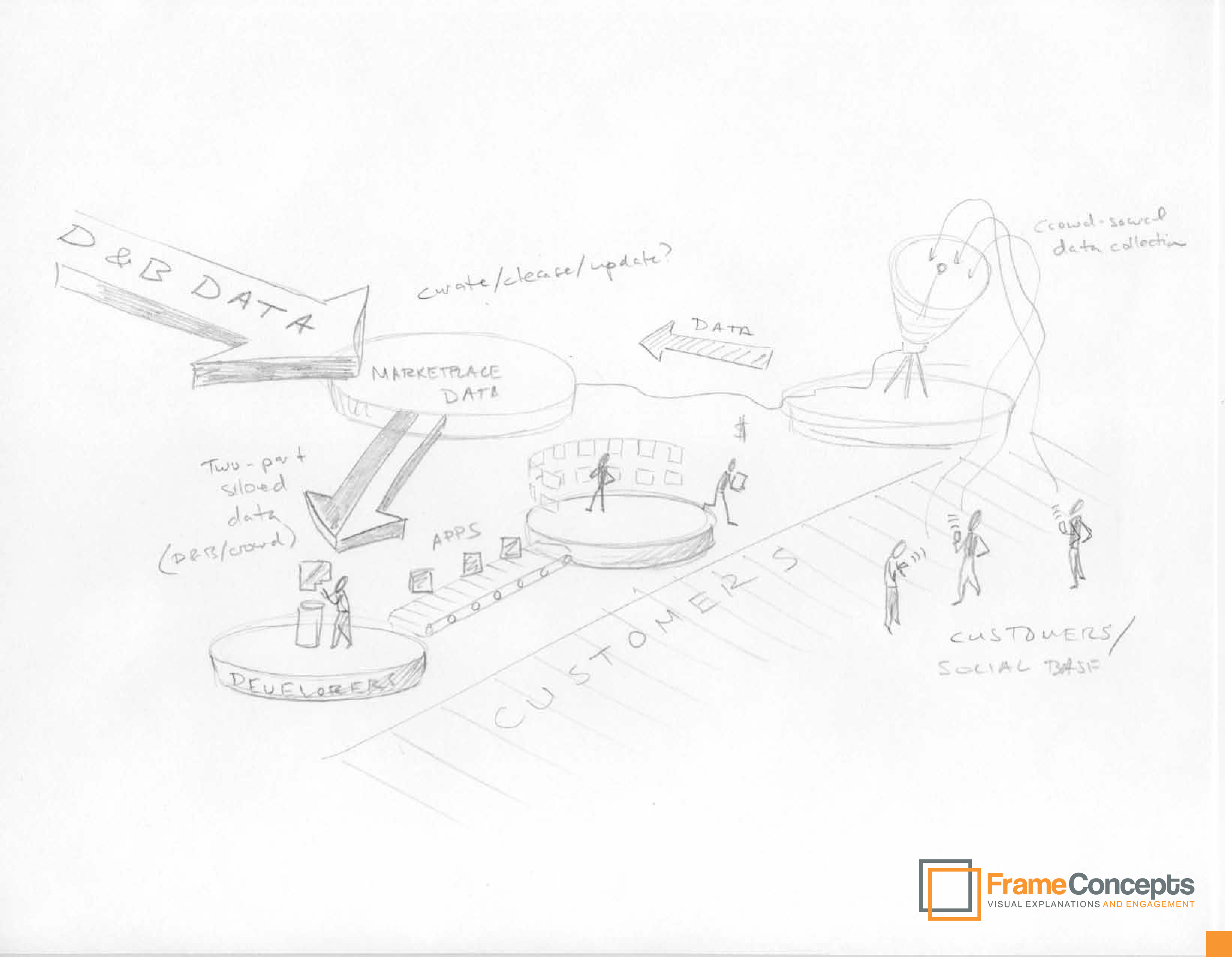 D&B New Platform Speculative Sketches