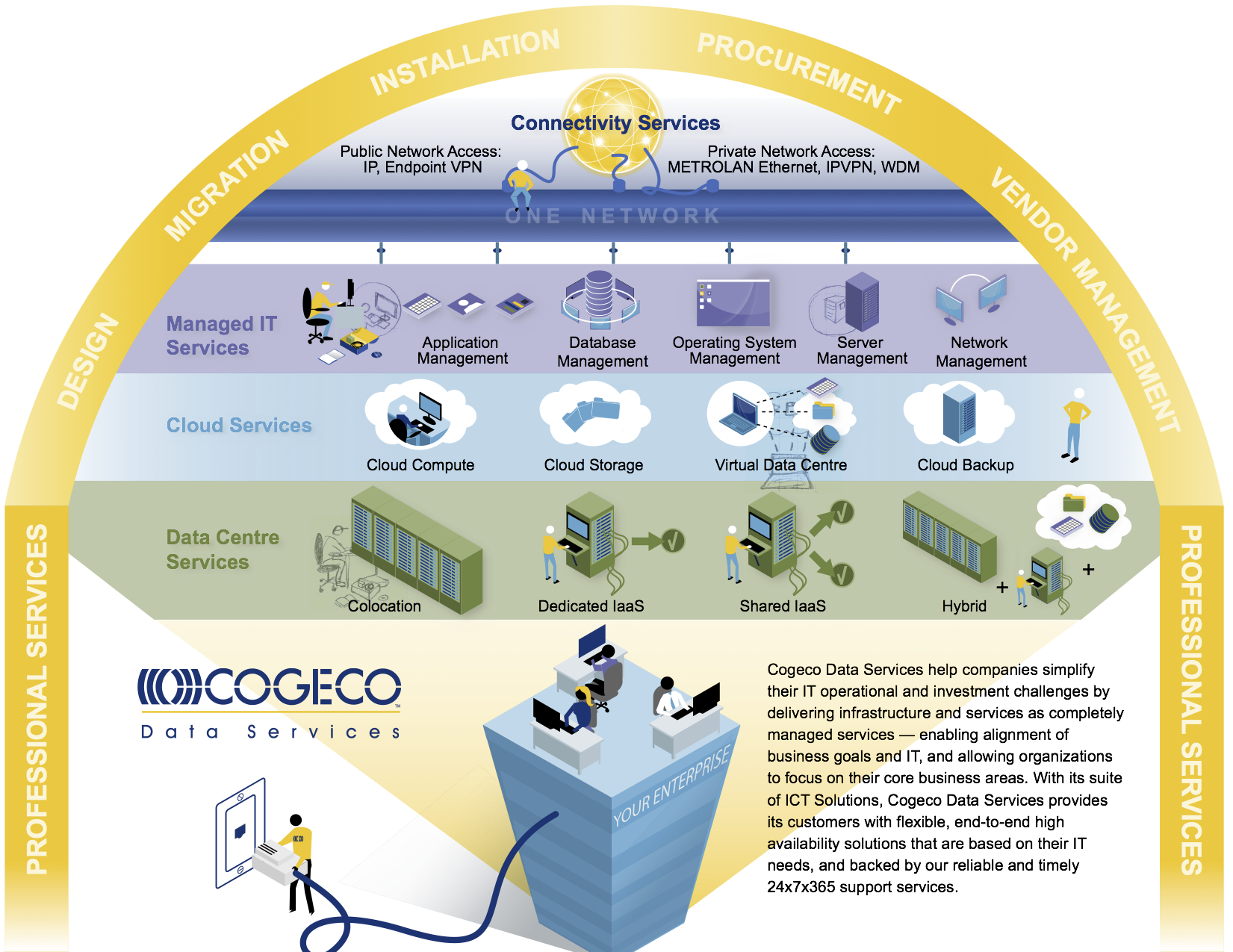 Cogeco Data Services Pictogram