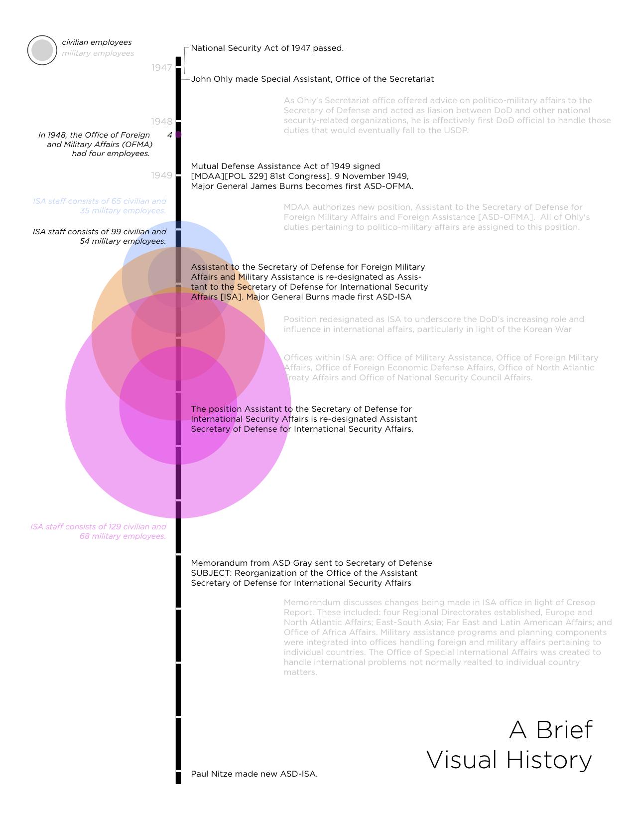 Department of Defense Visual Timeline