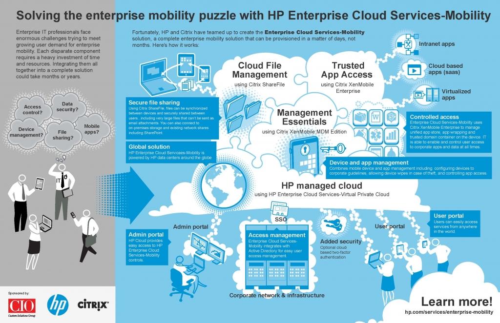 HP Citrix Enterprise Mobility Puzzle Pictogram