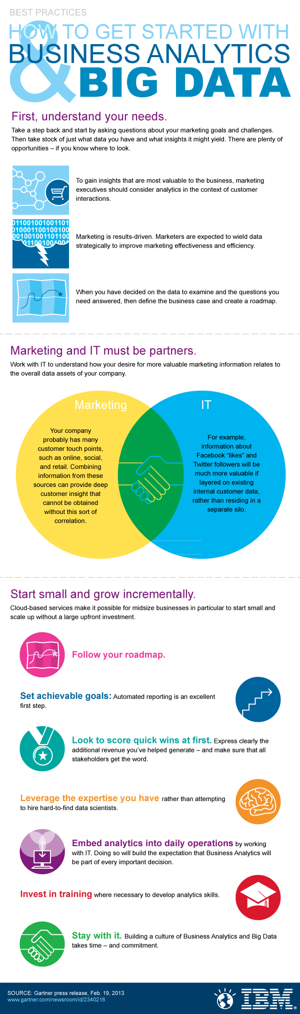 IBM Big Data Best Practices Infographic