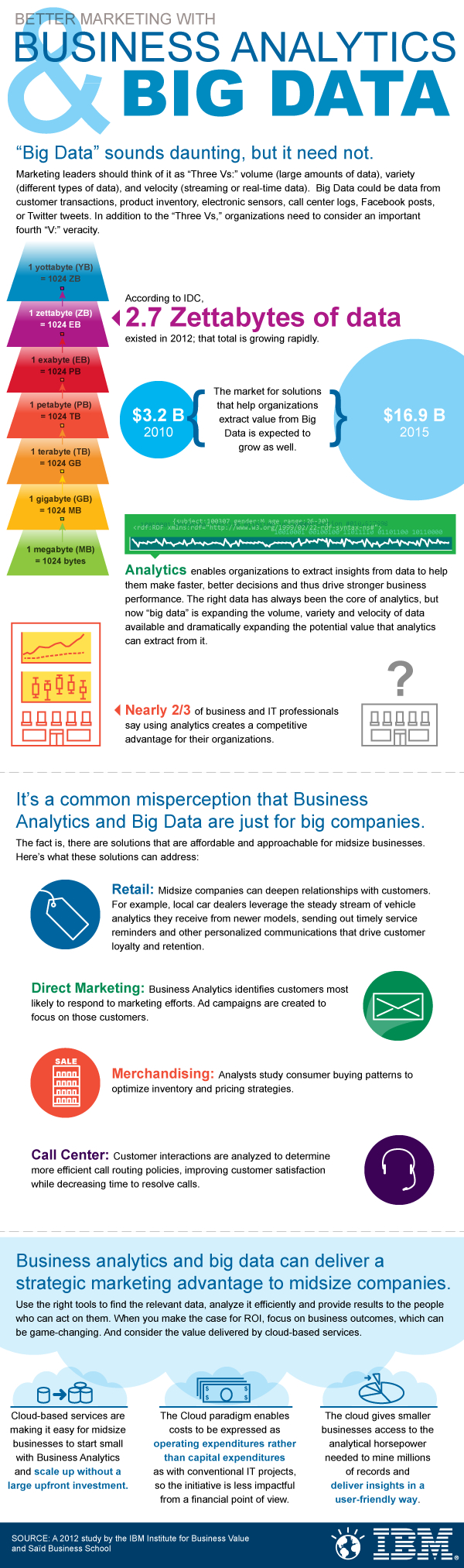 IBM Big Data Business Analytics