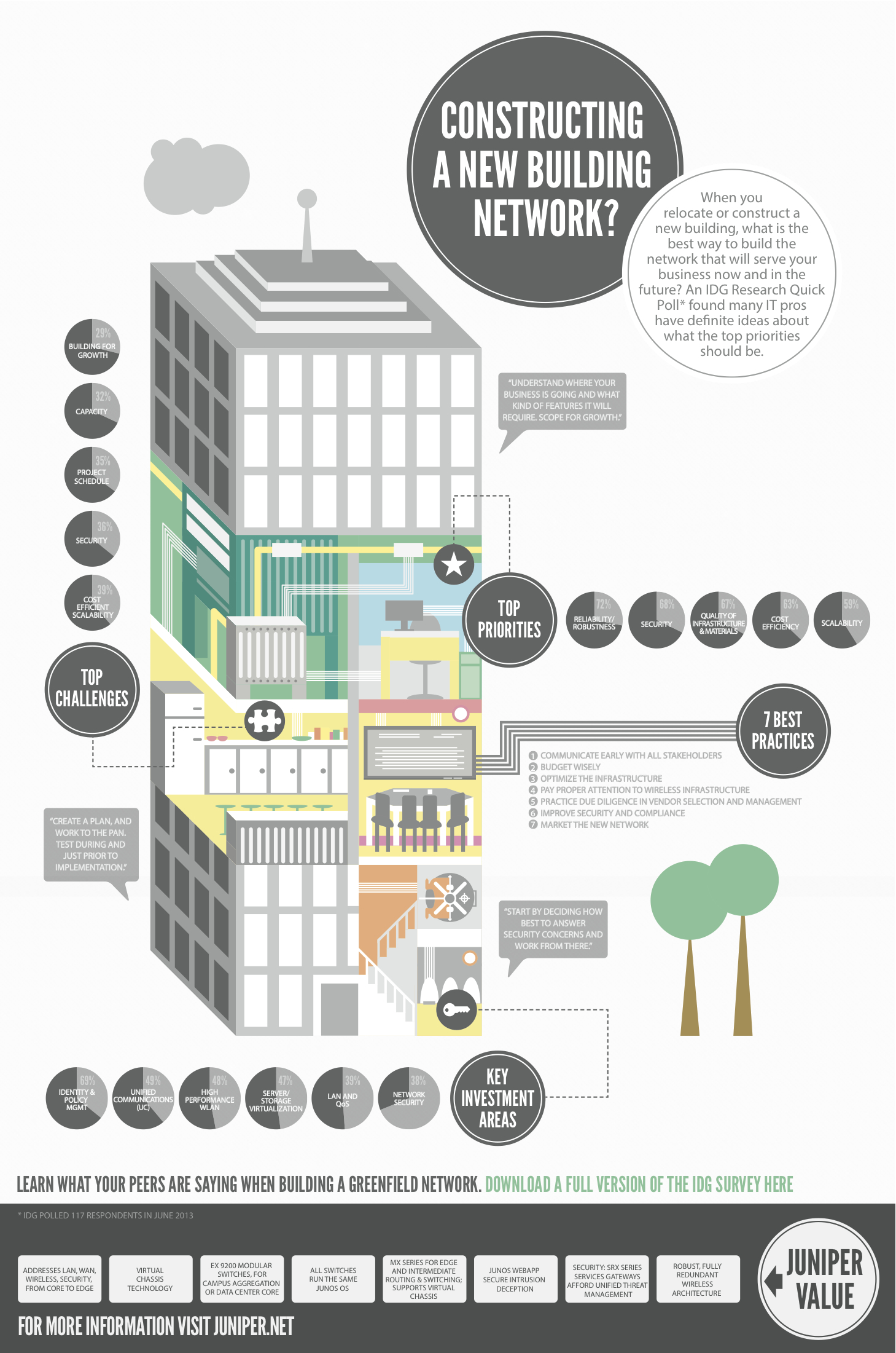 Juniper Network New Construction Infographic