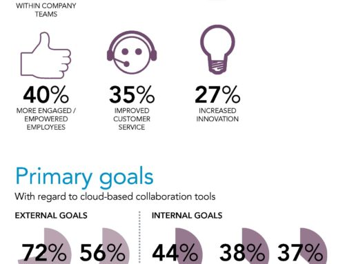 Microsoft Cloud Productivity Infographic