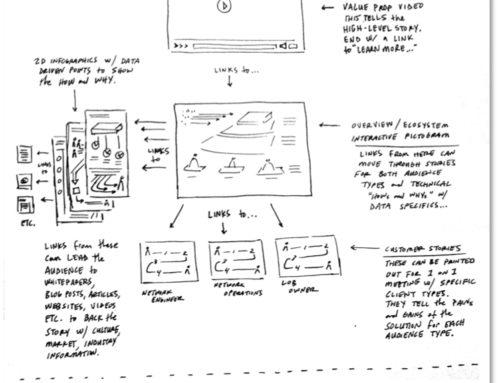 Visual Network Scoping Sketch