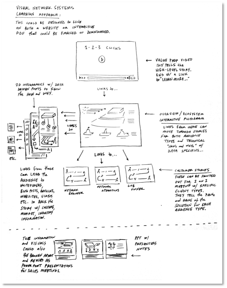 Visual Network Scoping Sketch
