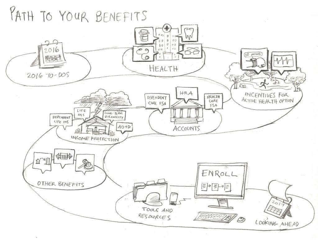 benefits-map-path